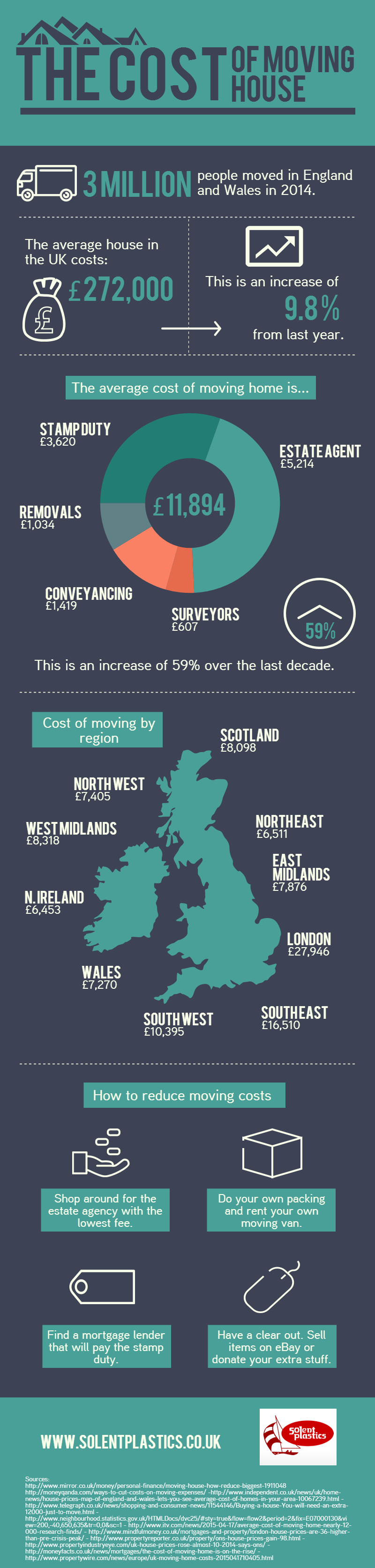 Cost Of Moving >> The Cost Of Moving House Solent Plastics